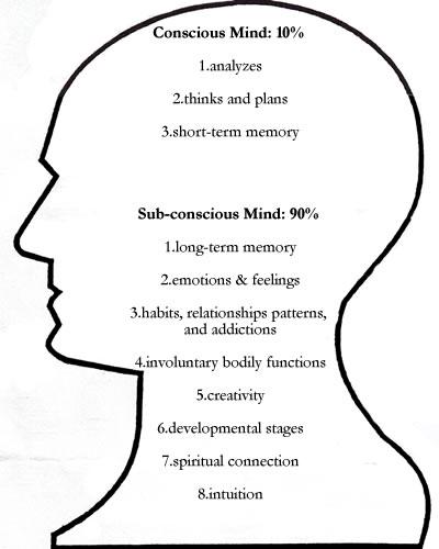 conscious-mind-vs-subconscious-mind